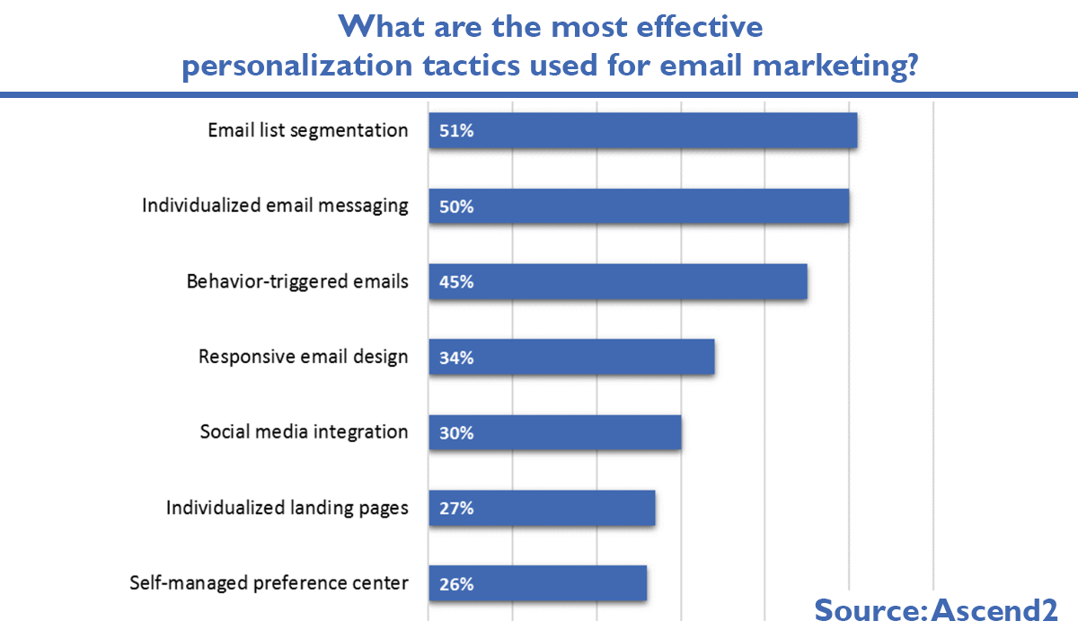 Benefits of Email Marketing Software: Examples of Top Solutions