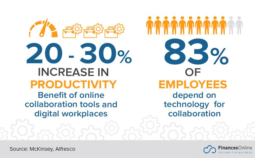 30+ Essential Online Collaboration Statistics: 2019 Analysis of