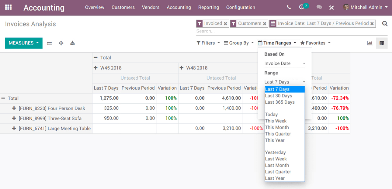 Pros & Cons of Odoo: Analysis of a Leading ERP Software