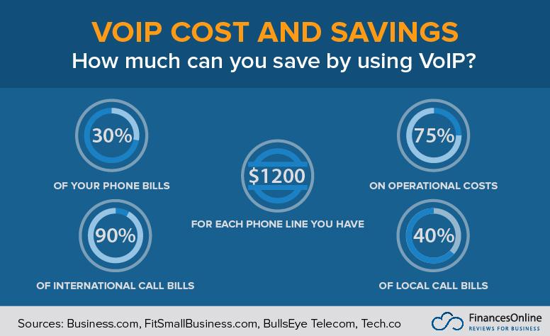 VoIP cost & savings