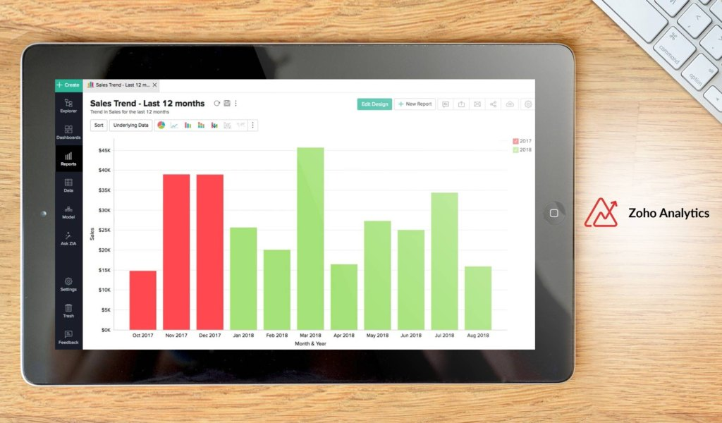 zoho analytics alternativa Power BI