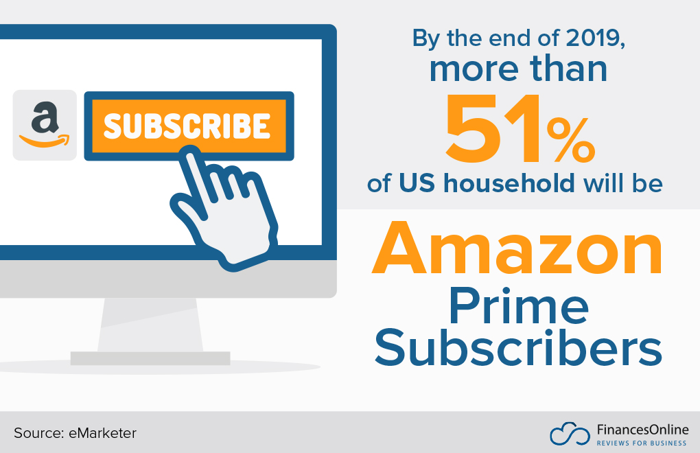 74 Amazon Statistics You Must Know: 2019 Market Share
