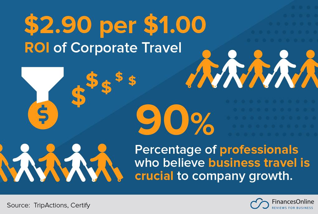 93 Critical Business Travel Statistics: 2019 Spending