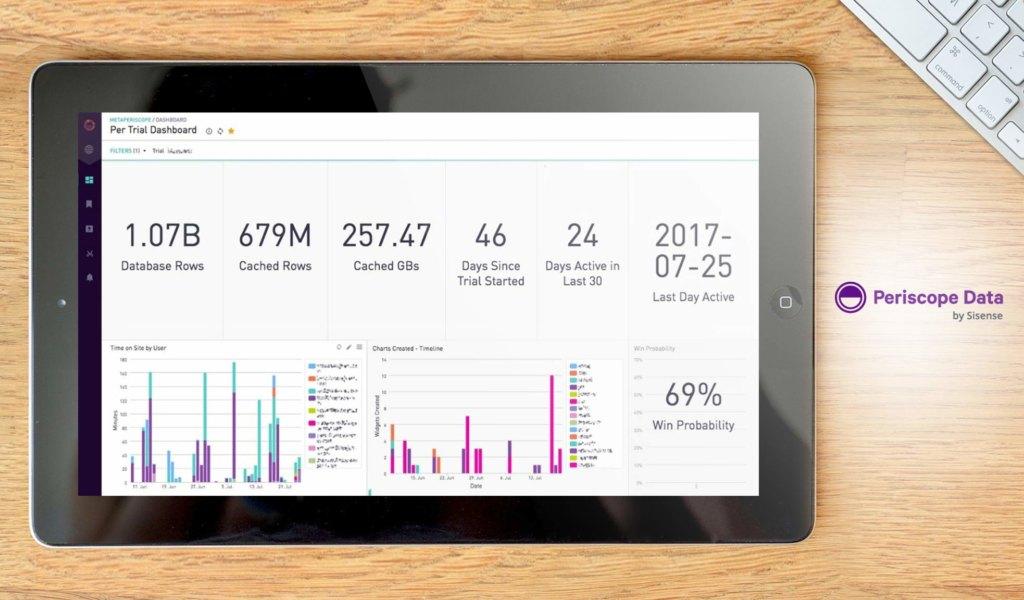 Periscope Data Dashboard