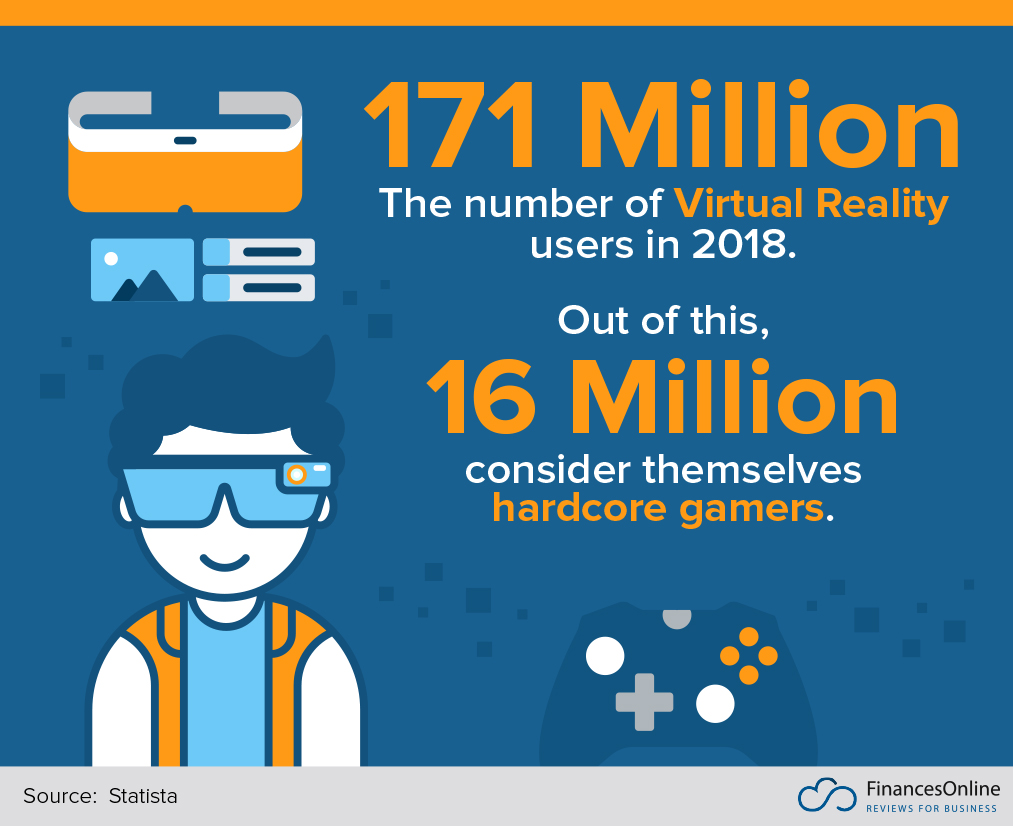 62 Virtual Reality Statistics You Must Know in 2019