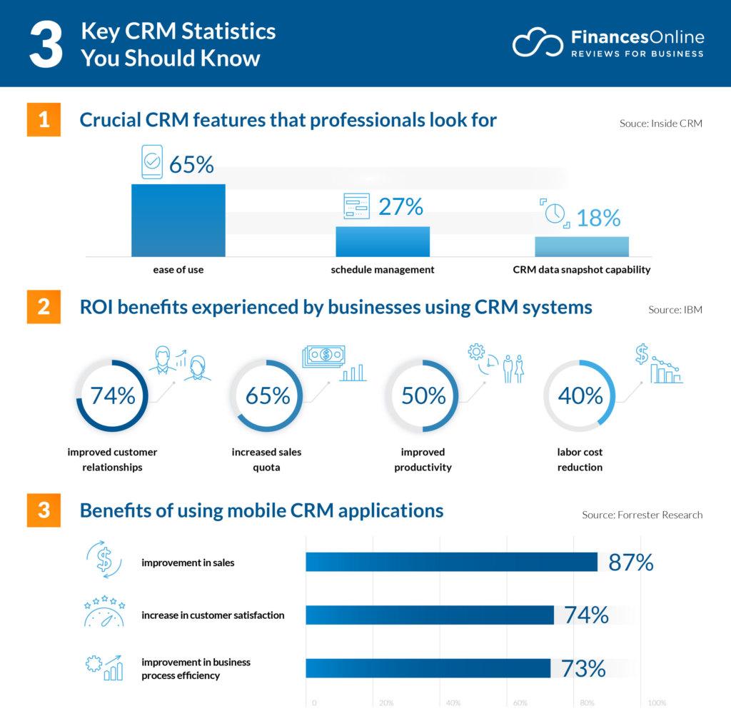 3 Key CRM Statistics