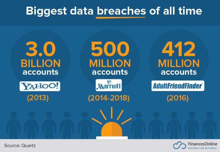 top data breaches