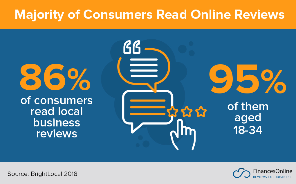 45 Customer Reviews Statistics You Must Learn: 2019 Market
