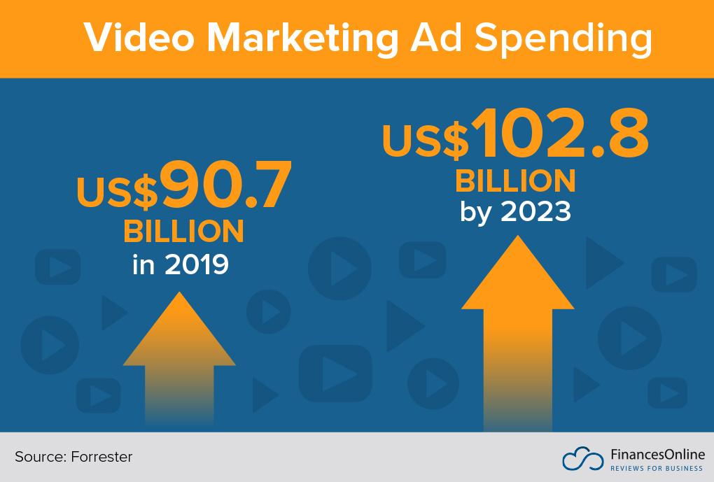 64 Essential Video Marketing Statistics: 2019 Data Analysis