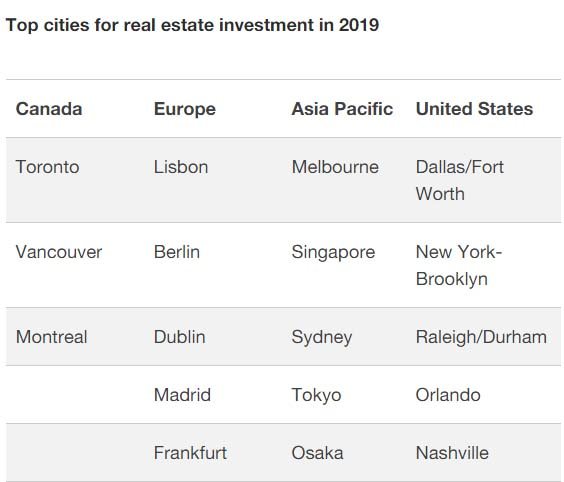2020 Real Estate Trends.9 New Real Estate Trends Forecasts For 2020 And Beyond