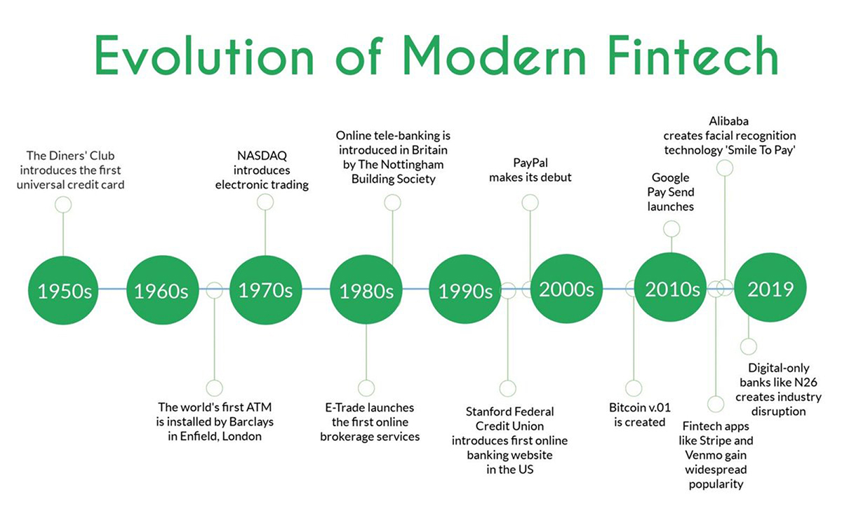 What is Fintech? Examples of Types, Products & Regulations -  Financesonline.com