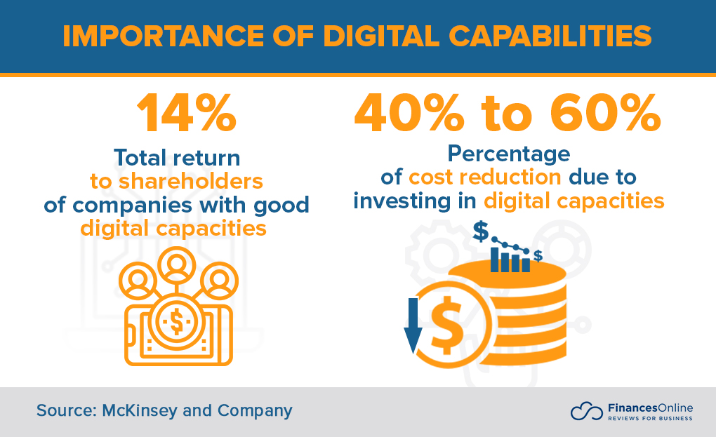 Importance of Digital Capabilities