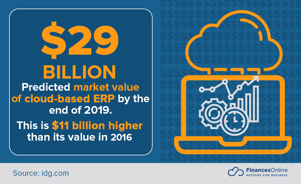 Predicted market value of Cloud based ERPs