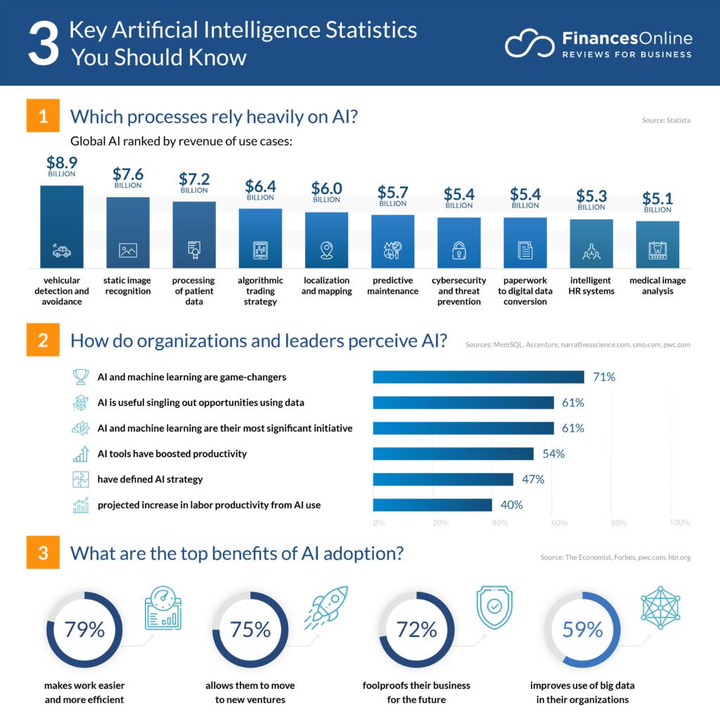 key artificial intelligence statistics