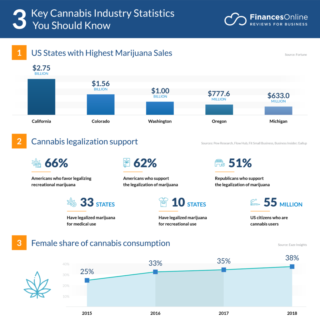 key cannabis industry statistics