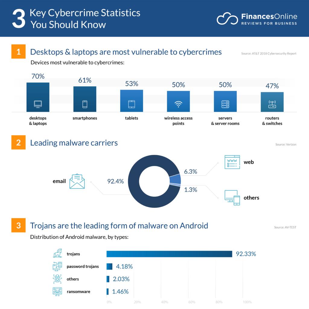 51 Important Cybercrime Statistics: 2020 Data Analysis ...