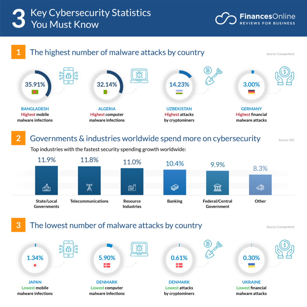 101 Impressive Cybersecurity Statistics: 2020 Data & Market ...
