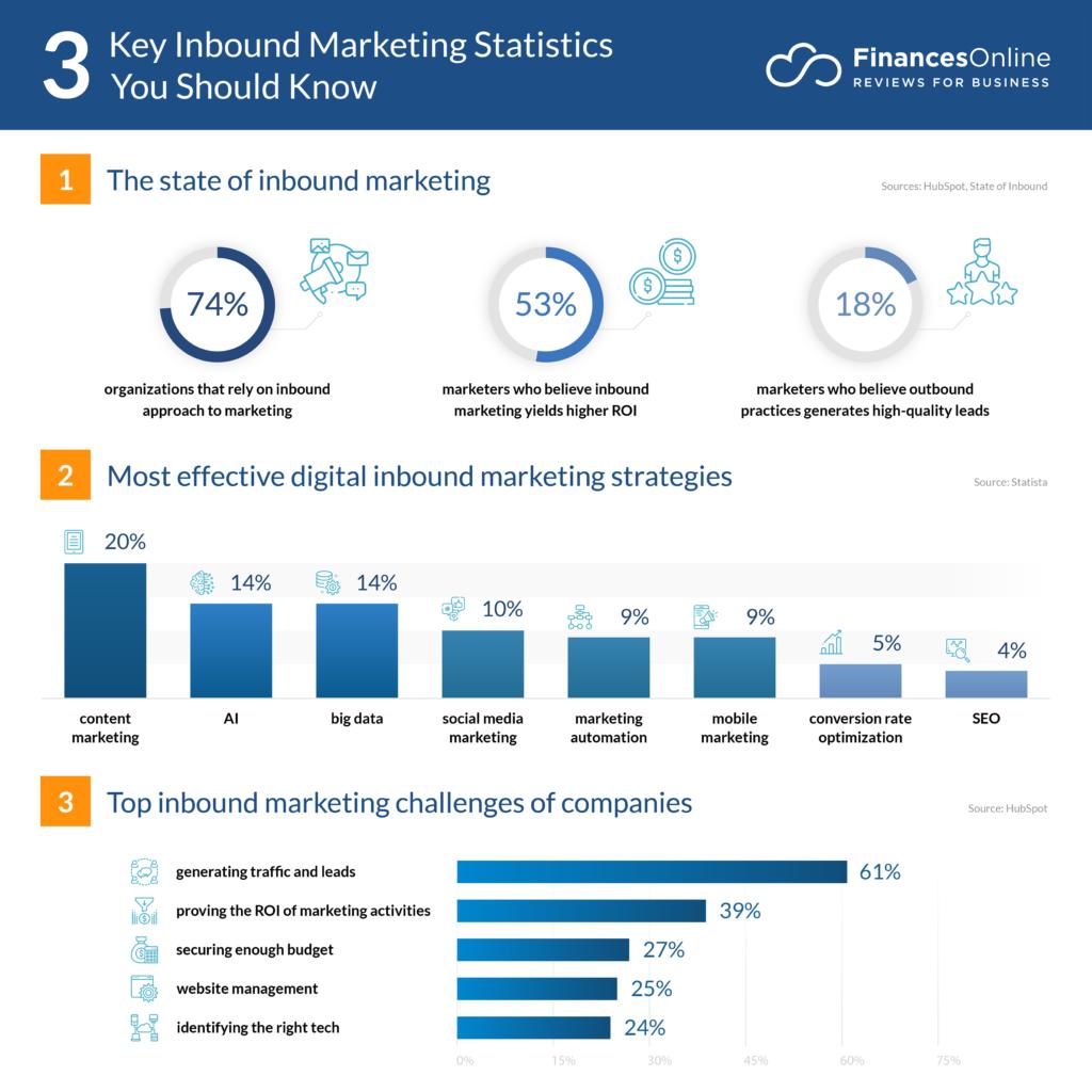 key inbound marketing statistics