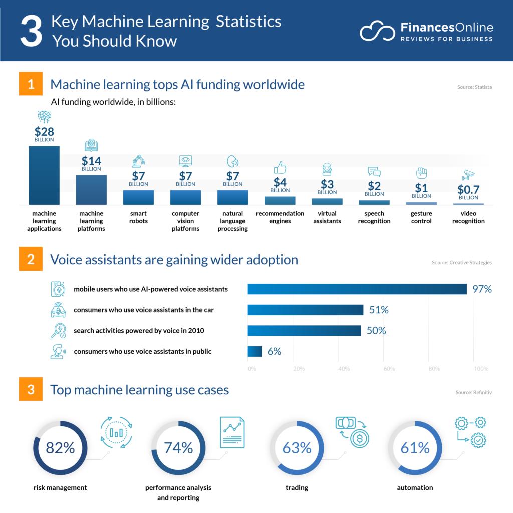 key machine learning statistics