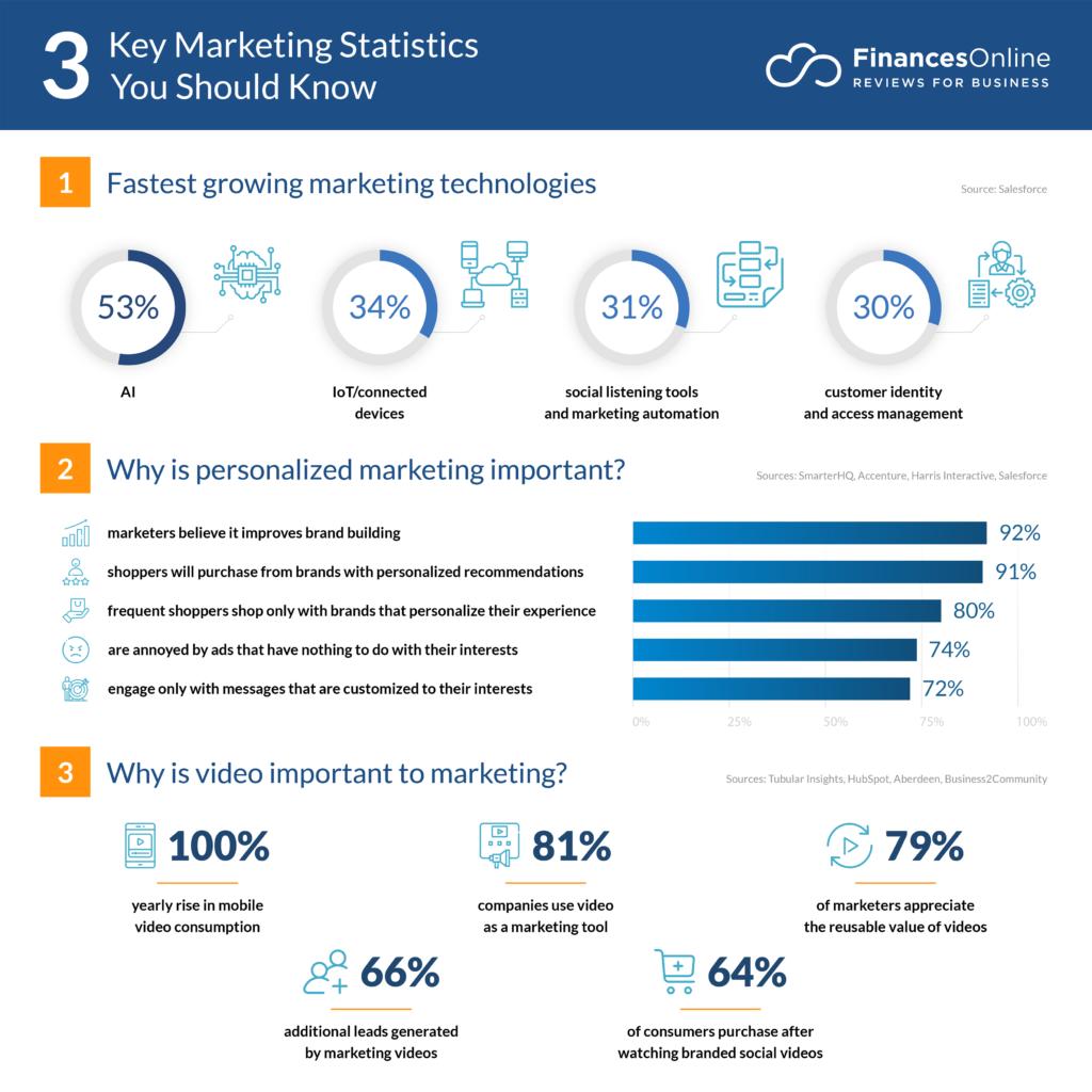key marketing statistics