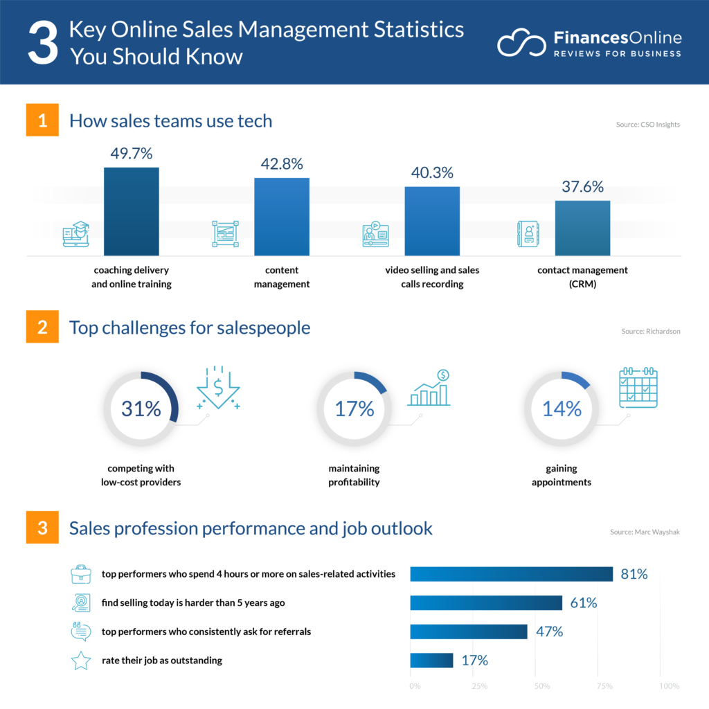 47 Online Sales Management Statistics You Must Learn: 2020