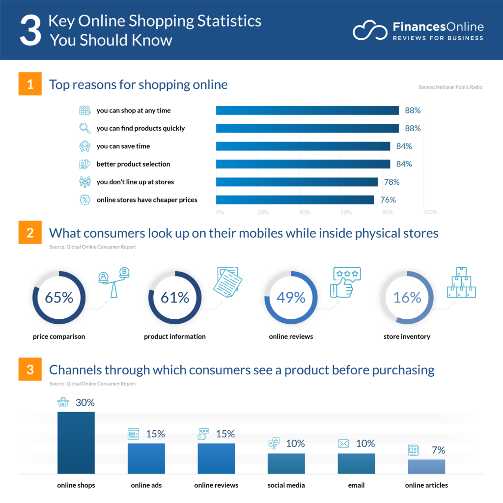 Fashion Industry Statistics 2020.74 Compelling Online Shopping Statistics 2019 2020 Data
