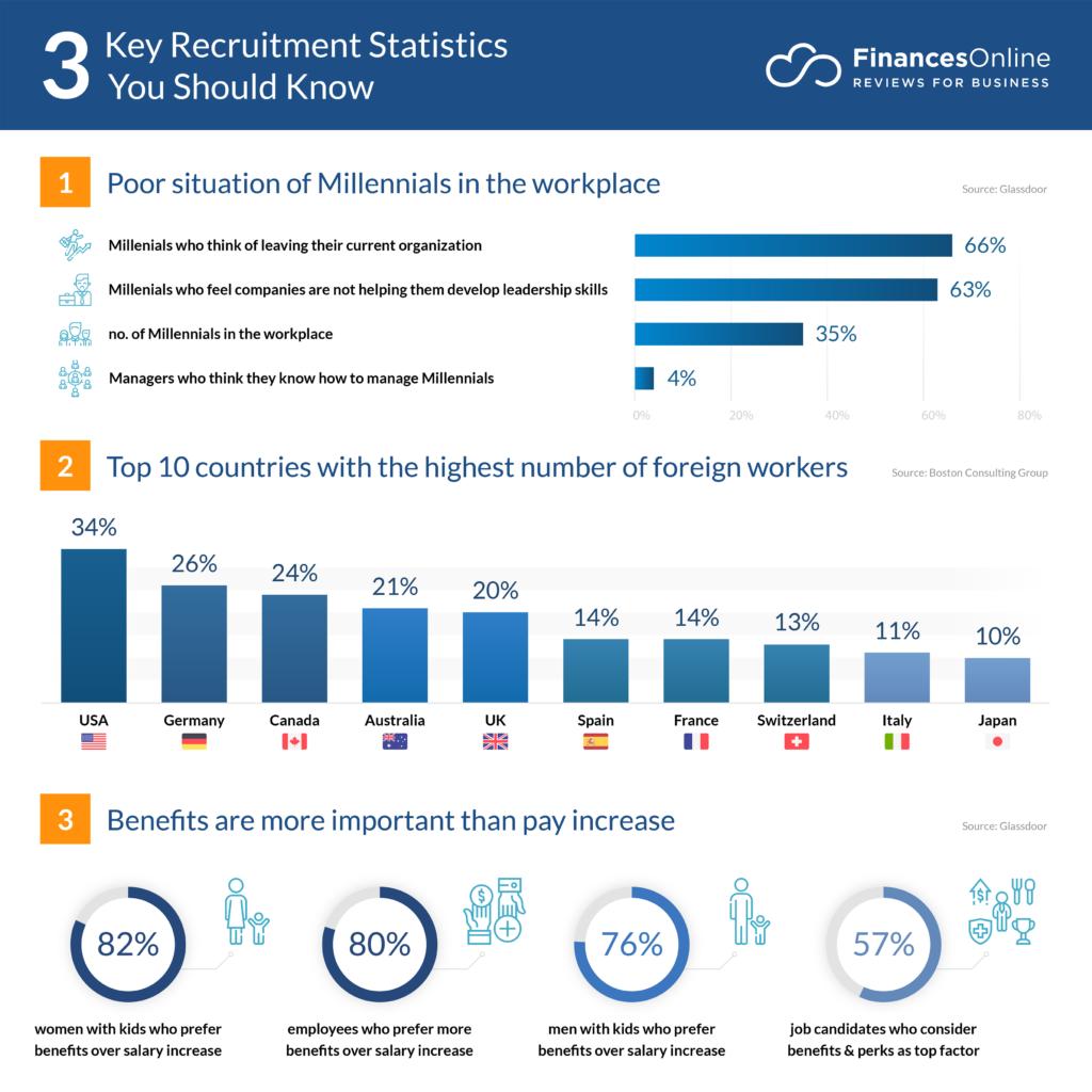 key recruitment statistics