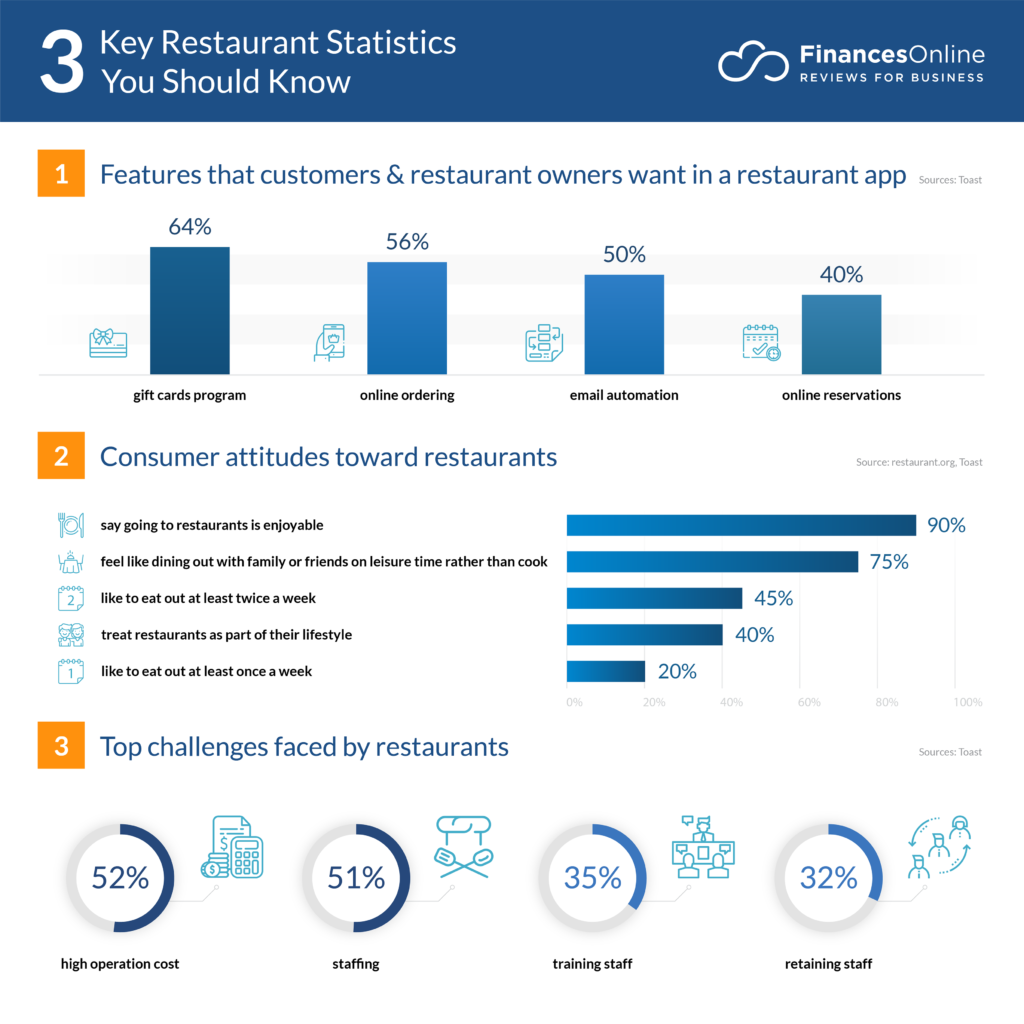 Restaurant Industry Trends 2020.75 Significant Restaurant Statistics 2019 2020 Analysis