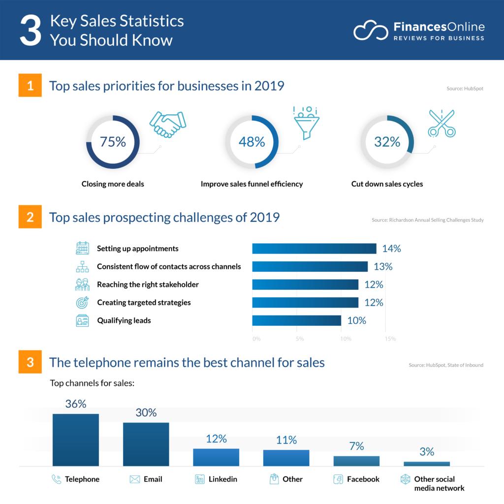 91 Essential Sales Statistics: 2020 Data & Strategies