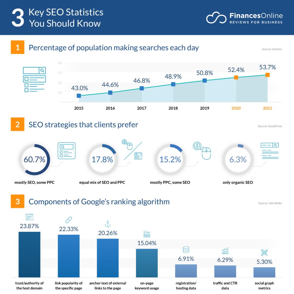key seo statistics