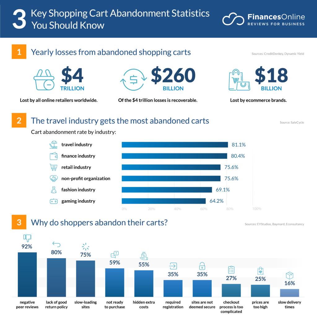 103 Relevant Shopping Cart Abandonment Statistics: 2020 Value, Causes, Analysis & Data - Financesonline.com