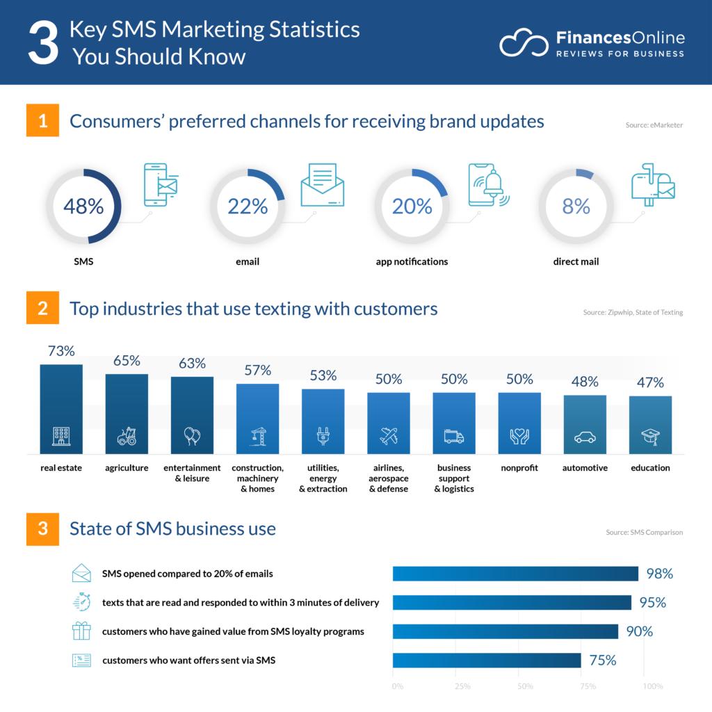key sms marketing statistics