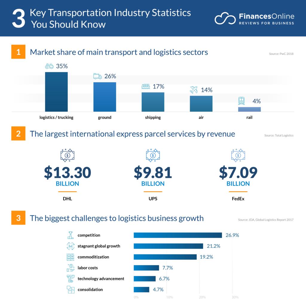 key transportation industry statistics