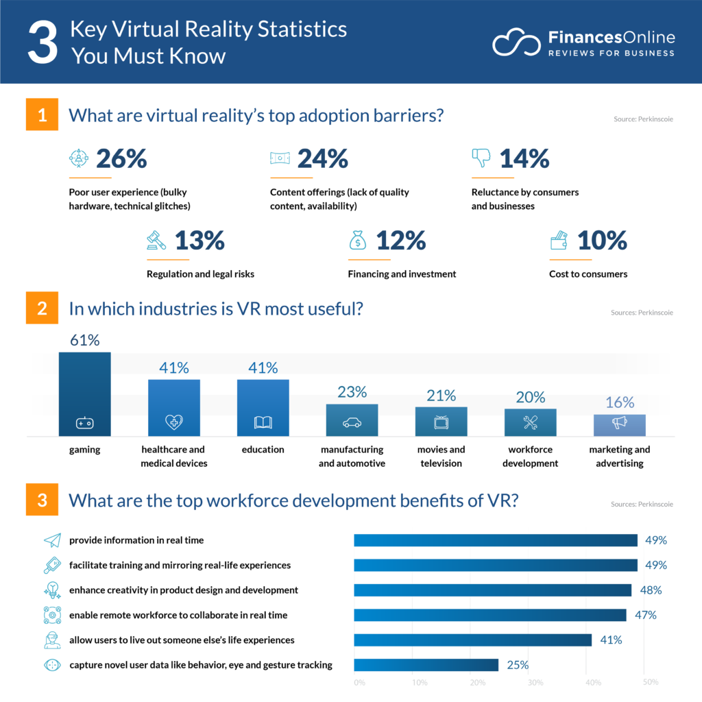 Fashion Industry Statistics 2020.62 Virtual Reality Statistics You Must Know In 2019 2020