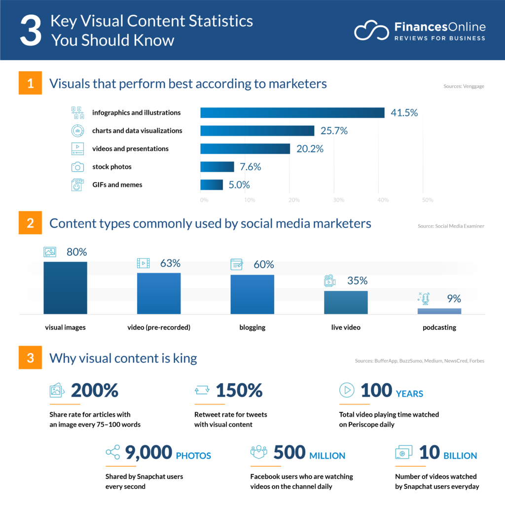 visual content marketing statistics 1024x1024 - 9 Digital Marketing Trends to Watch Out for in 2020