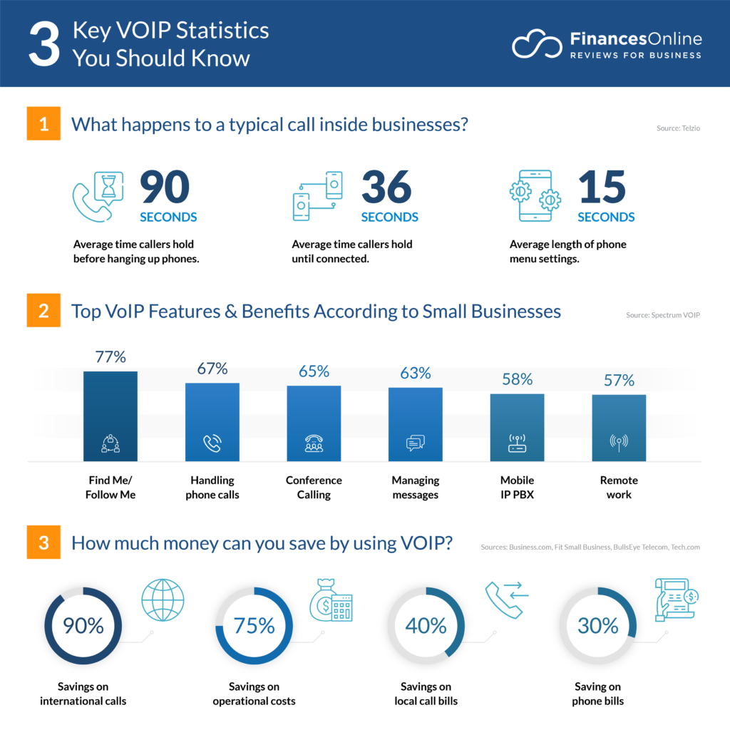 Best Home Voip 2020.71 Key Voip Statistics 2019 2020 Data Analysis Market