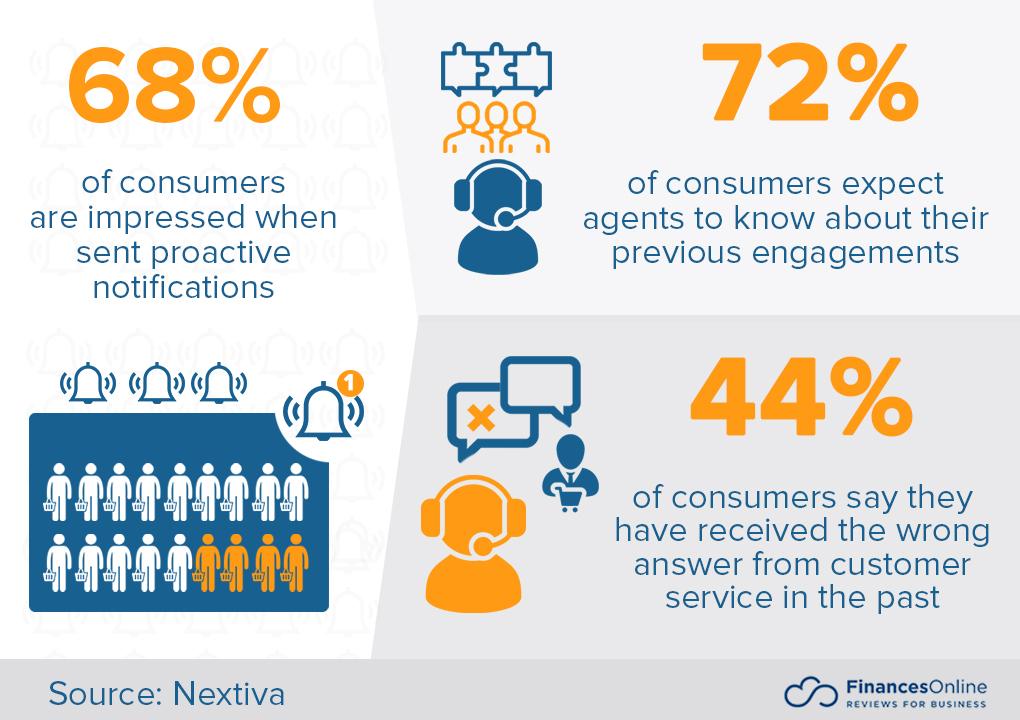 Data-driven customer service