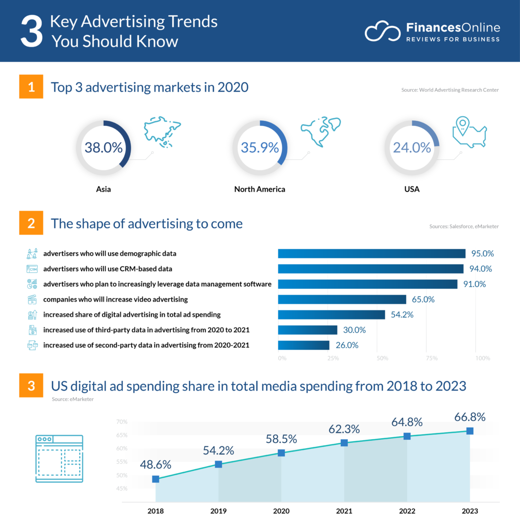 8 Advertising Trends for 2020: Latest Forecasts You Should
