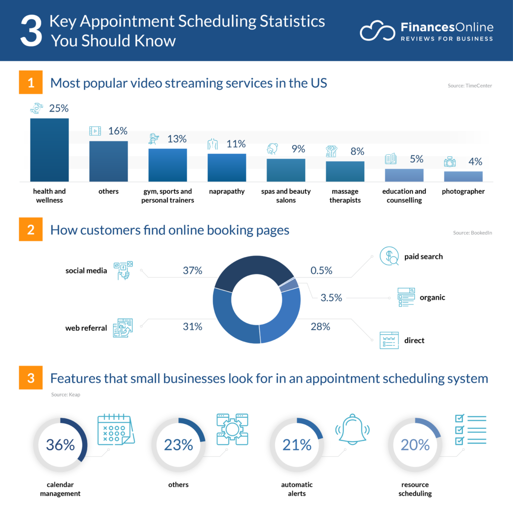 key appointment scheduling statistics