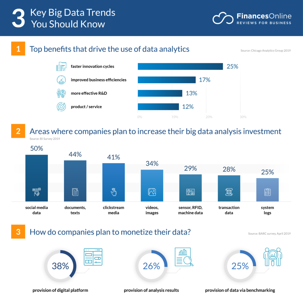 key big data trends