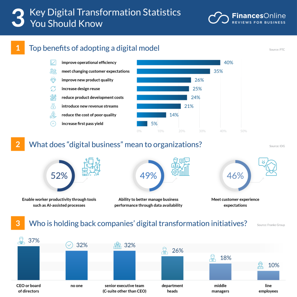 key digital transformation statistics