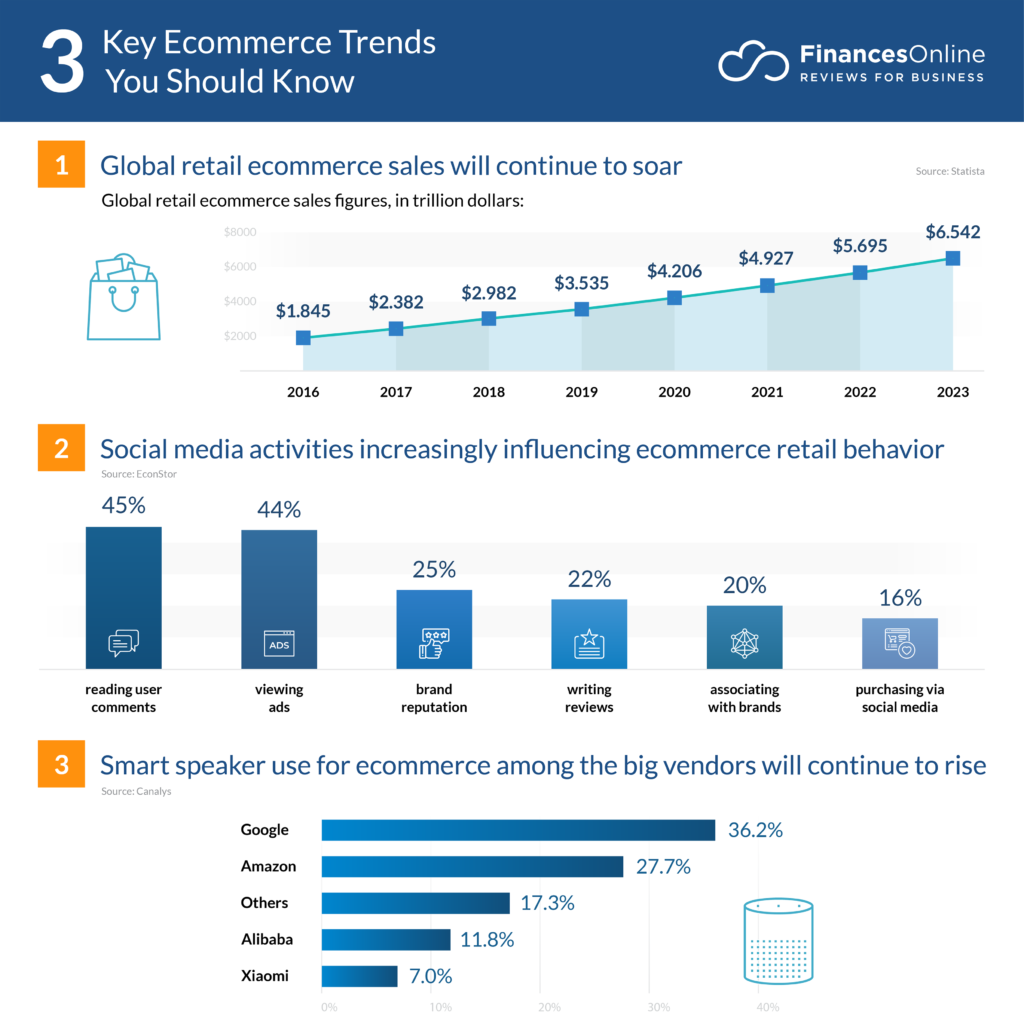 7 Future Ecommerce Trends & Forecasts for 7/7 - A Look Into