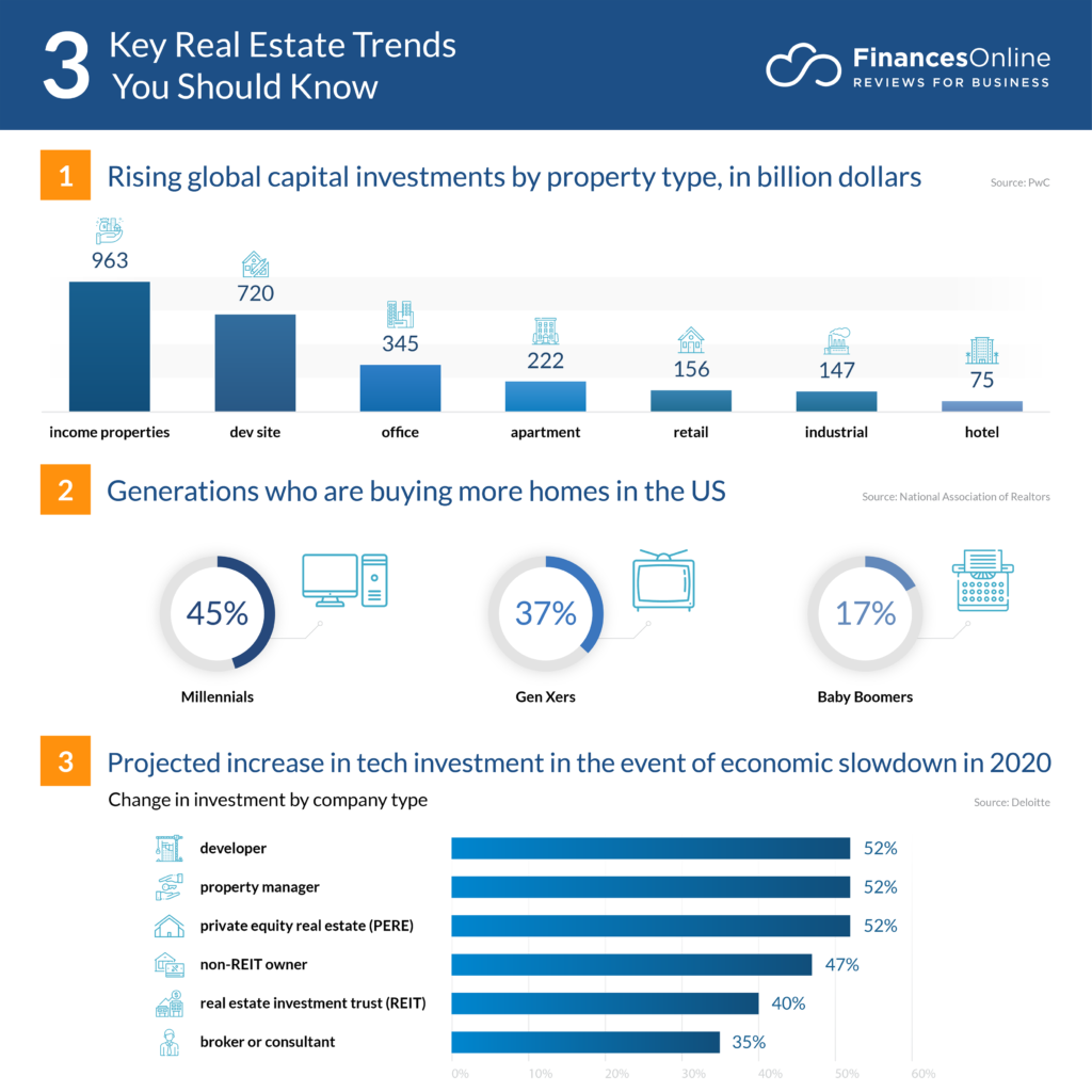 Real Estate Trends 2020.9 New Real Estate Trends Forecasts For 2020 And Beyond