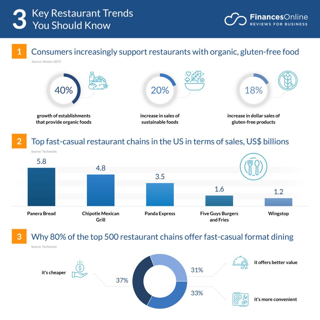 key restaurant trends