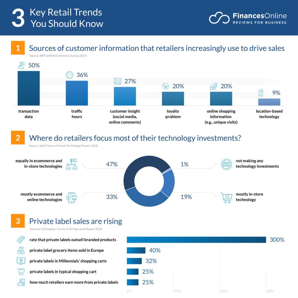Retail Trends 2020.10 Future Retail Trends Forecasts For 2020 A Look Into