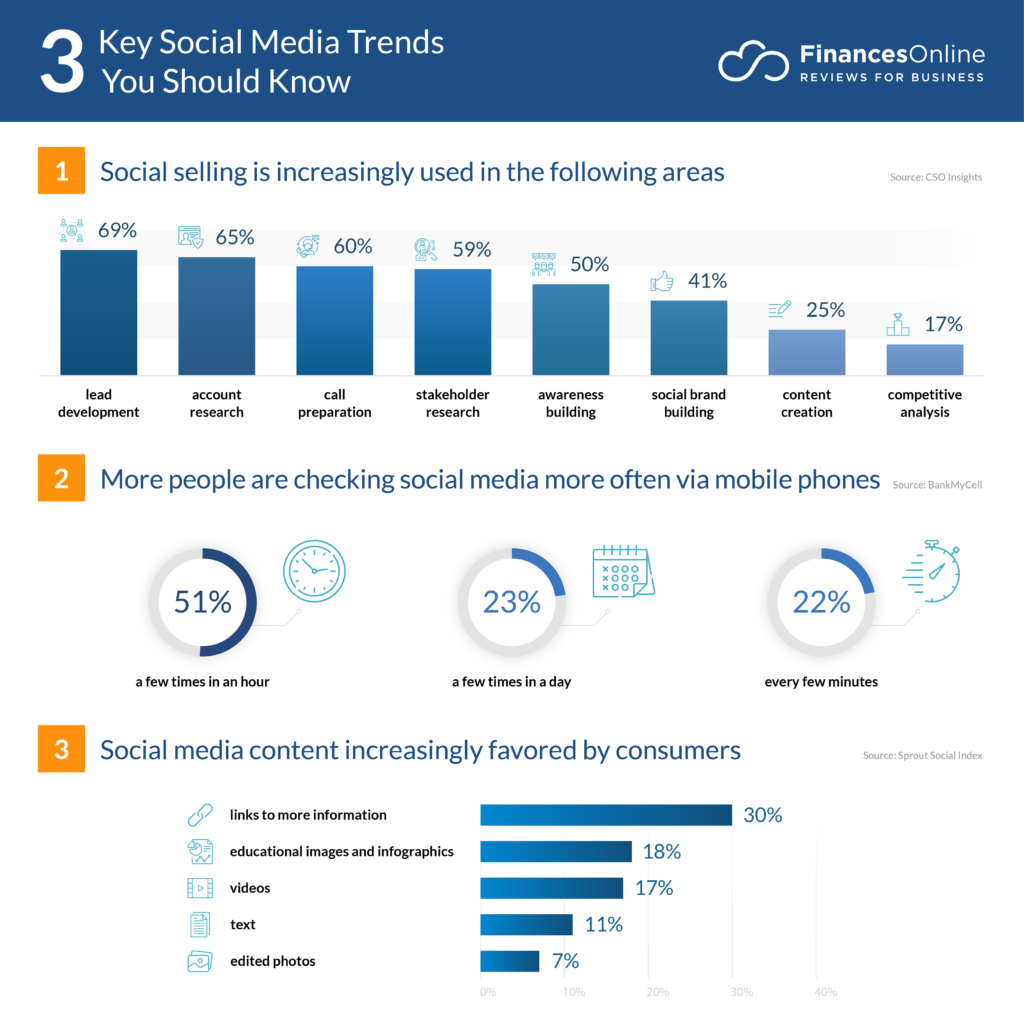 Social Trends 2020.11 Social Media Trends For 2020 Latest Predictions You