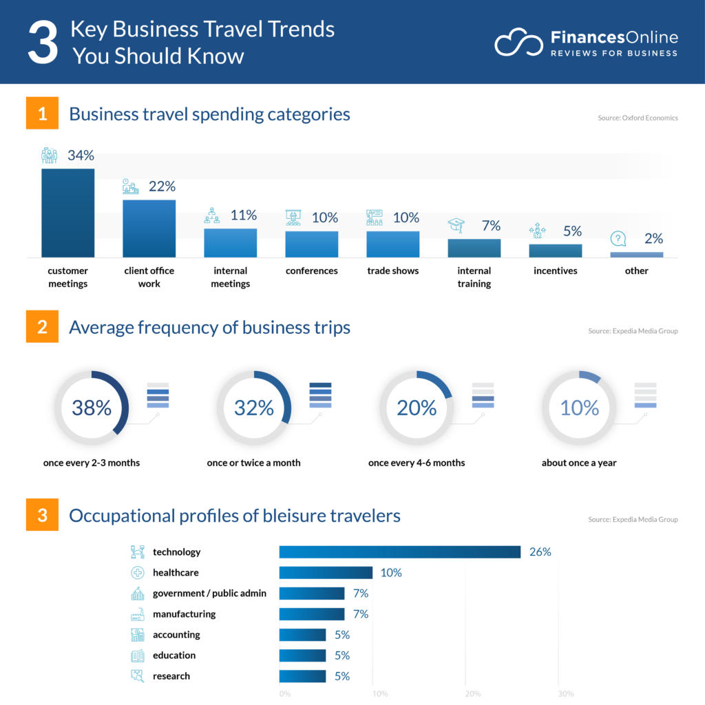 2020 Travel Trends.10 Future Business Travel Trends Predictions For 2020 And