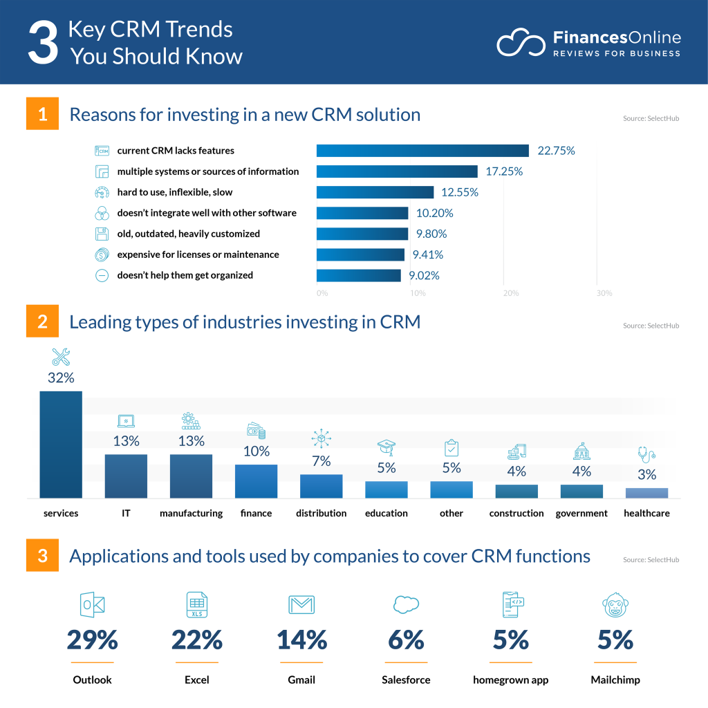 Best Crm For Small Business 2021 11 CRM Trends for 2020/2021: Top Predictions to Watch Out For