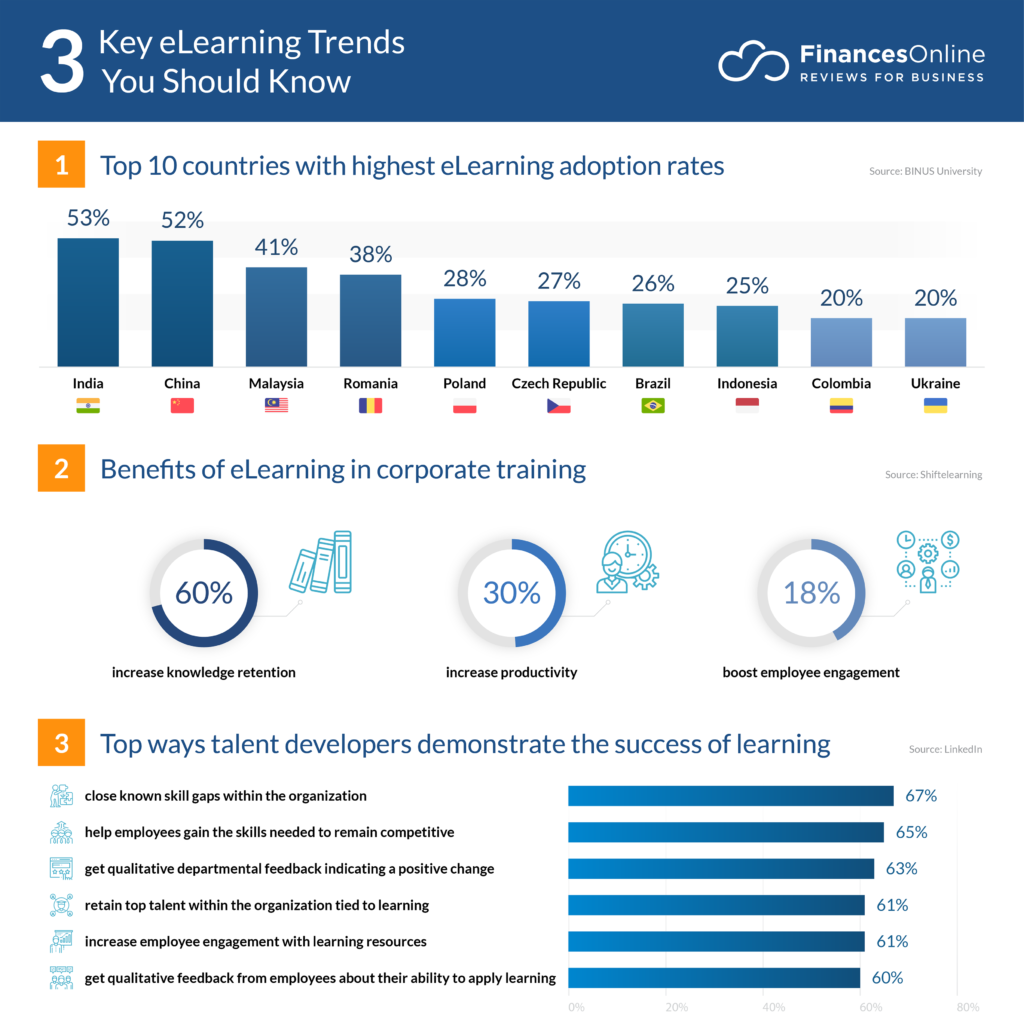 11 New Elearning Trends Predictions For 2020 2021 And Beyond Financesonline Com