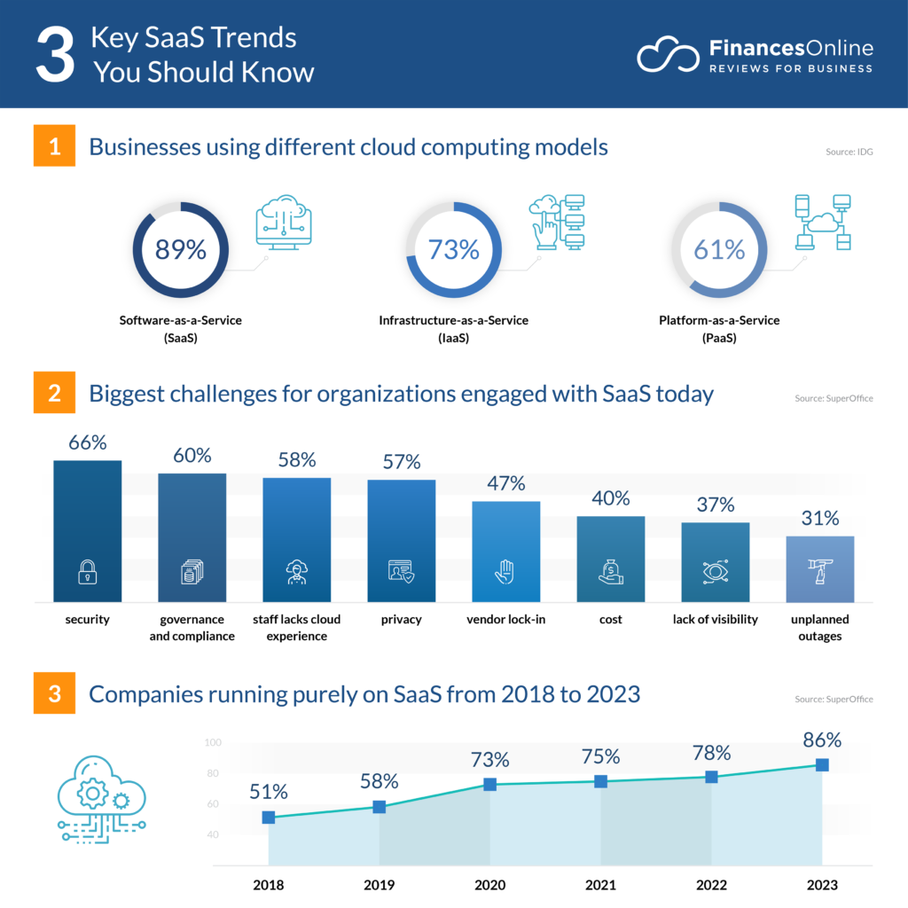 7 SaaS Trends for 7/7: New Forecasts You Should Know